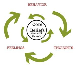 Self-talk pattern from behavior to thoughts to feelings