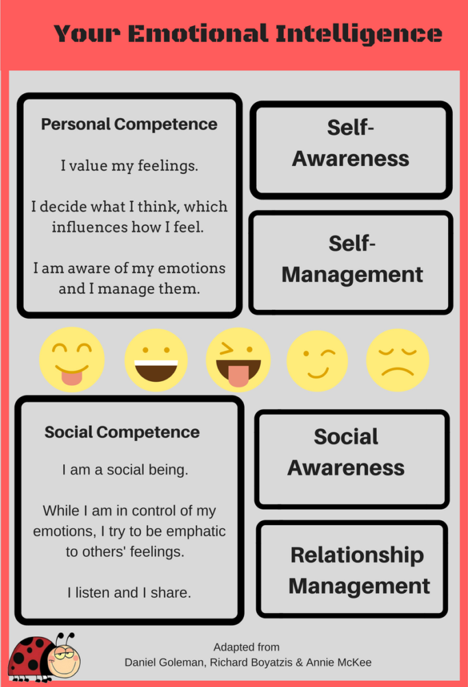 Image of Emotional Intelligence Infographic broken down by Personal Competence (self-awareness and self-management) and Social Competence (social awareness and relationship management)