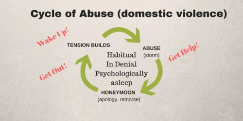 Image of Cycle of Abuse with domestic violence
