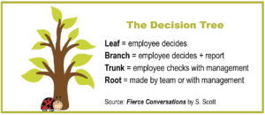 The Decision Tree, Fierce Conversations